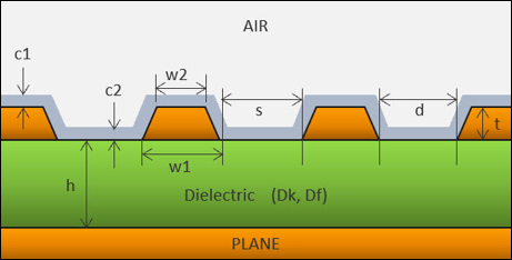 Co-planar Waveguide