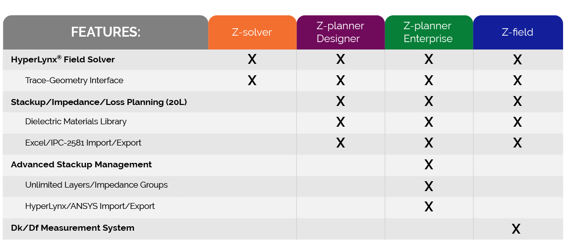 Z-zero Product Checklist